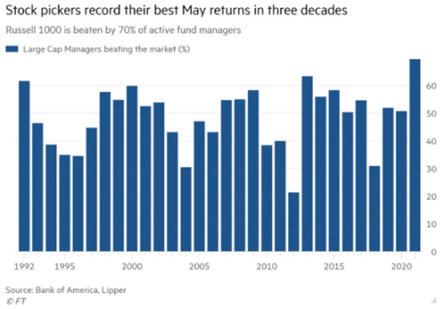 Stock pickers record their best May returns in three decades (graph) - Russell 1000 is beaten by 70% of active fund managers