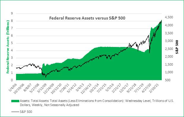 Federal Reserve Assets vs. S&P 500 (graph)
