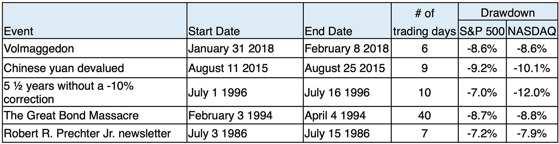 Drawdown of 5 events